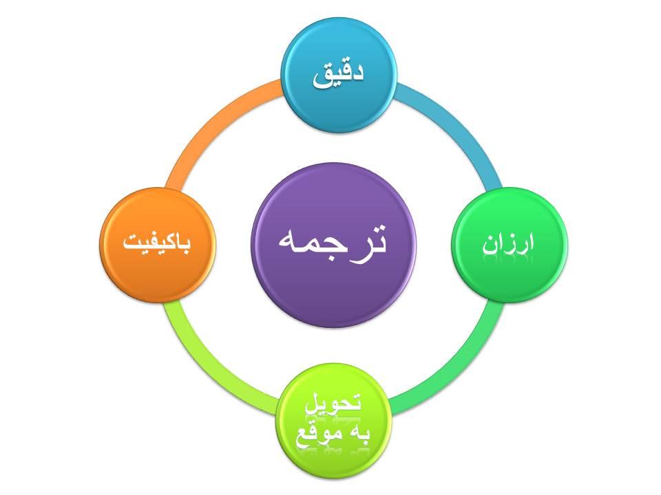ترجمه تخصصی فرانسه به فارسی و فارسی به فرانسه